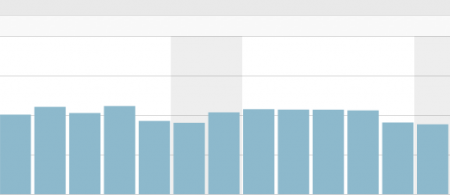 Blog Statistik